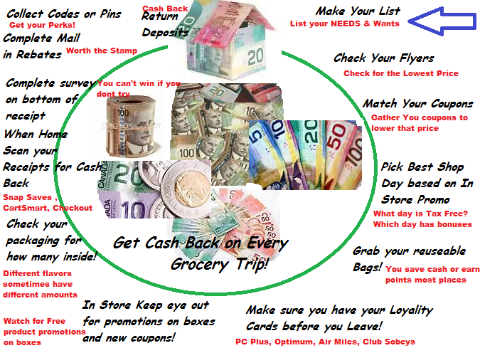 cycle of shopping